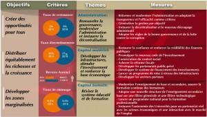 Un modèle de développement assurant la croissance inclusive et le développement pour tous